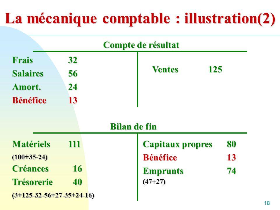 18 La mécanique comptable : illustration(2) Compte de résultat Frais32 Salaires56 Amort.24 Bénéfice13 Ventes125 Bilan de fin Matériels111 (100+35-24) Créances 16 Trésorerie 40 (3+125-32-56+27-35+24-16) Capitaux propres80 Bénéfice 13 Emprunts74 (47+27)