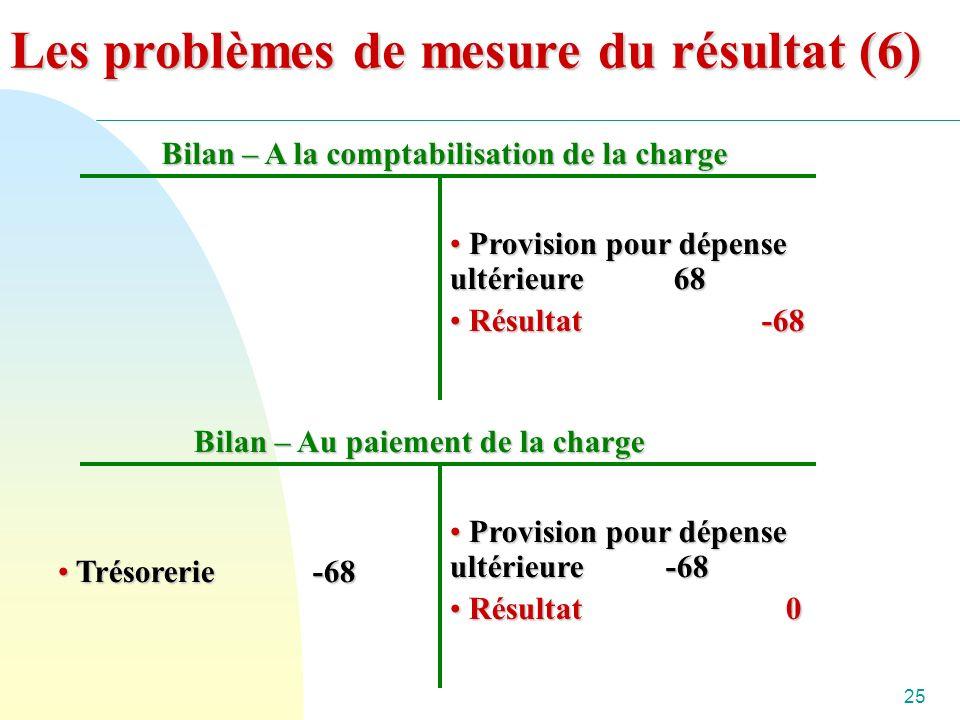 25 Bilan – A la comptabilisation de la charge Provision pour dépense ultérieure 68 Provision pour dépense ultérieure 68 Résultat -68 Résultat -68 Bilan – Au paiement de la charge Provision pour dépense ultérieure -68 Provision pour dépense ultérieure -68 Résultat 0 Résultat 0 Trésorerie -68 Trésorerie -68 Les problèmes de mesure du résultat (6)