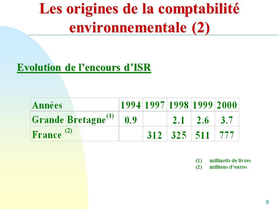 6 Les origines de la comptabilité environnementale (2) Evolution de lencours dISR (1)milliards de livres (2)millions deuros