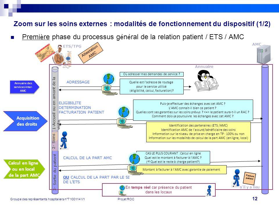 12 Groupe des représentants hospitaliers n°7 100114 V1Projet ROC Premi è re phase du processus g é n é ral de la relation patient / ETS / AMC AMC ETS/