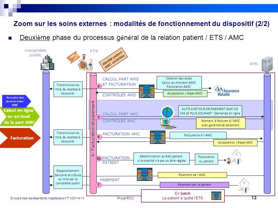13 Groupe des représentants hospitaliers n°7 100114 V1Projet ROC Zoom sur les soins externes : modalités de fonctionnement du dispositif (2/2) Deuxi è