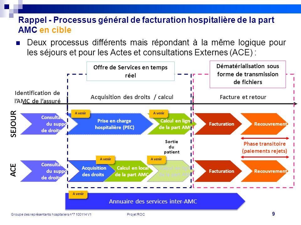 9 Groupe des représentants hospitaliers n°7 100114 V1Projet ROC Acquisition des droits Facturation Calcul en local de la part AMC Calcul en ligne de l