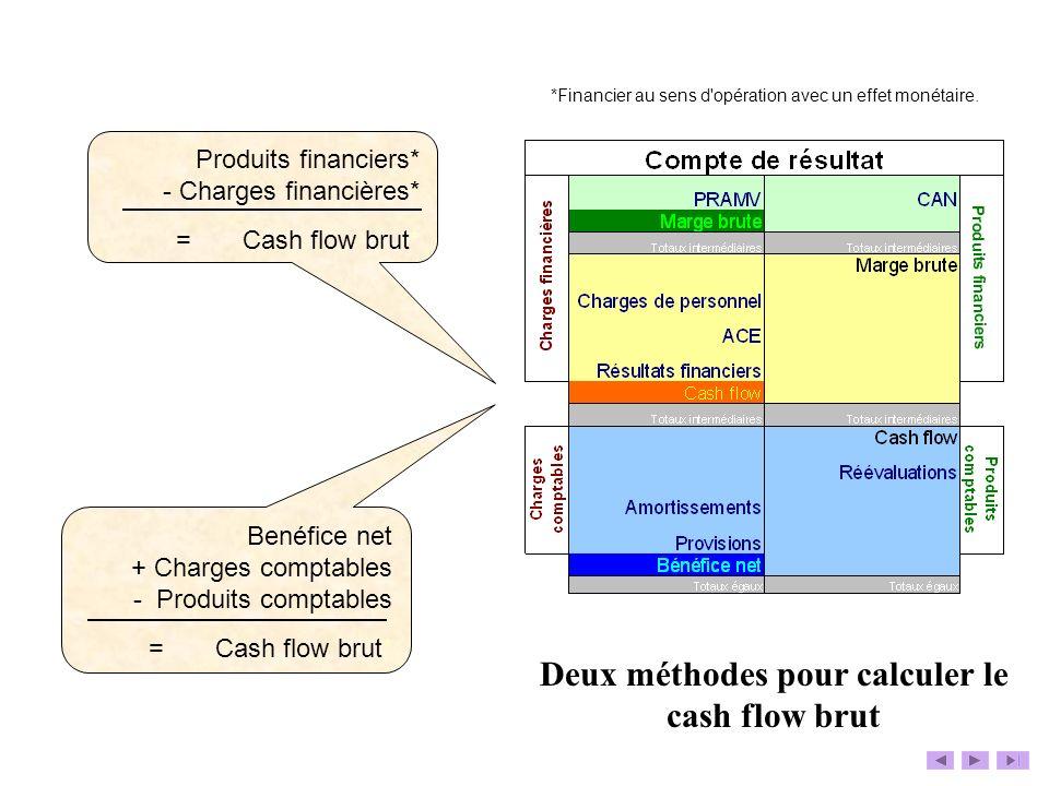 Produits financiers* - Charges financières* = Cash flow brut* *Financier au sens d'opération avec un effet monétaire. Benéfice net + Charges comptable