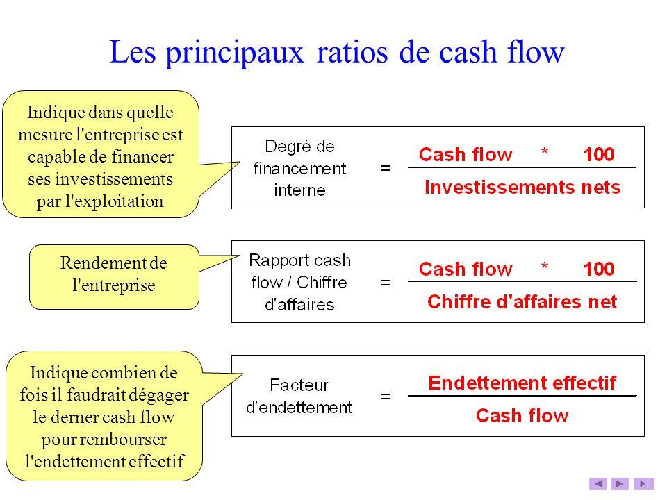 Les principaux ratios de cash flow Indique dans quelle mesure l'entreprise est capable de financer ses investissements par l'exploitation Rendement de