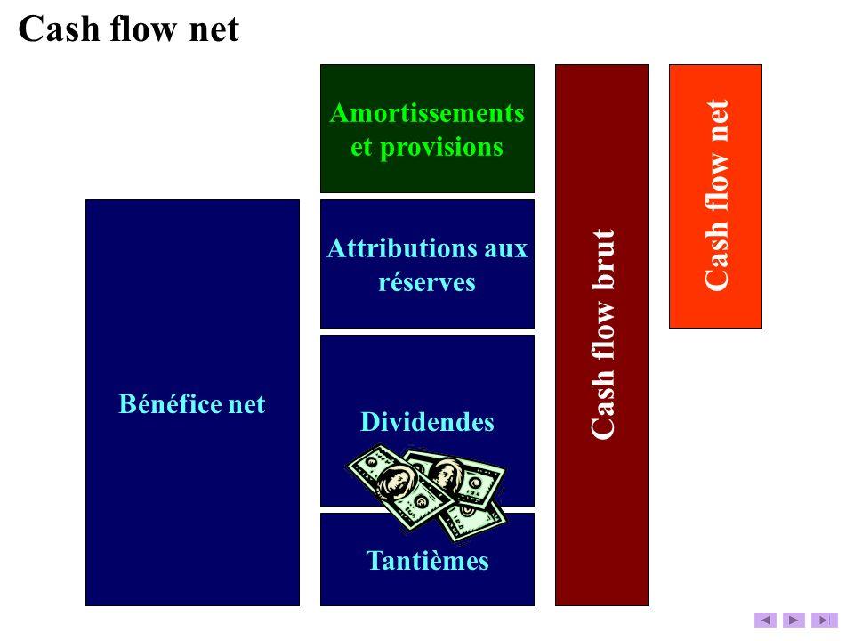 Bénéfice net Tantièmes Dividendes Attributions aux réserves Amortissements et provisions Cash flow brut Cash flow net