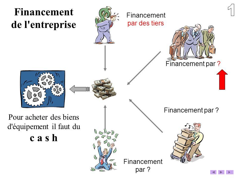 Financement de l'entreprise Pour acheter des biens d'équipement il faut du c a s h Financement par des tiers Financement par ? Financement par ?