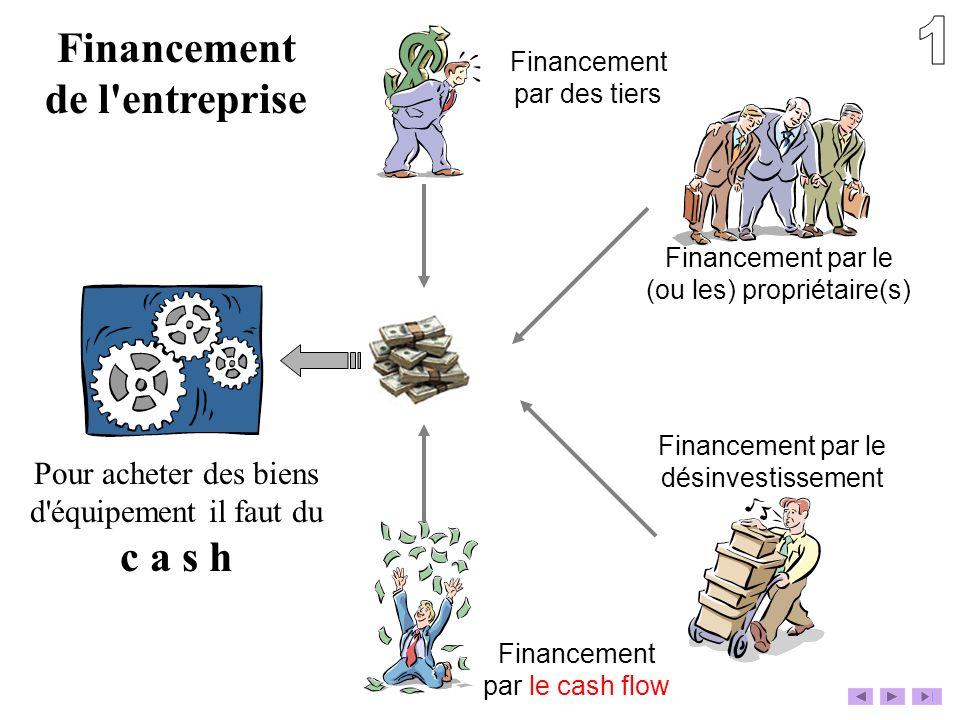 Financement de l'entreprise Pour acheter des biens d'équipement il faut du c a s h Financement par des tiers Financement par le (ou les) propriétaire(