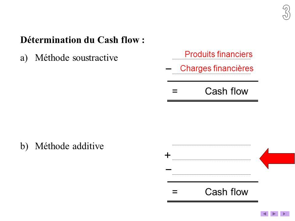 Détermination du Cash flow : a)Méthode soustractive b)Méthode additive = Cash flow Produits financiers Charges financières