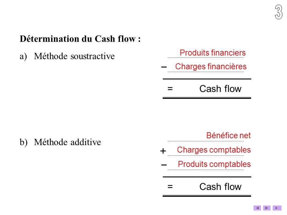 Détermination du Cash flow : a)Méthode soustractive b)Méthode additive = Cash flow Produits financiers Charges financières Bénéfice net Charges compta