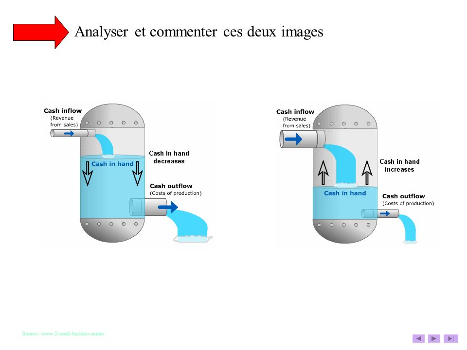Source : www.2-small-business.comes Analyser et commenter ces deux images