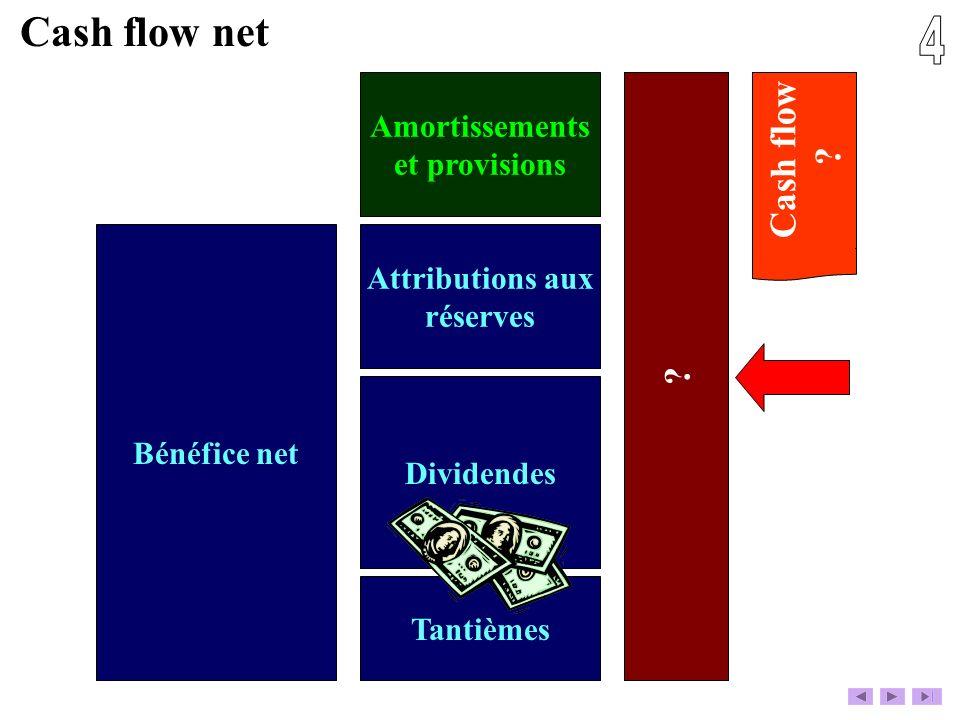 Bénéfice net Tantièmes Dividendes Attributions aux réserves Amortissements et provisions ? Cash flow net Cash flow ?