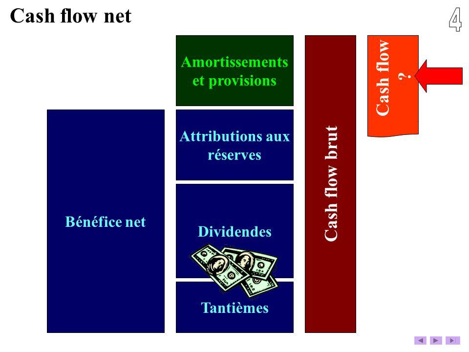 Bénéfice net Tantièmes Dividendes Attributions aux réserves Amortissements et provisions Cash flow brut Cash flow net Cash flow ?