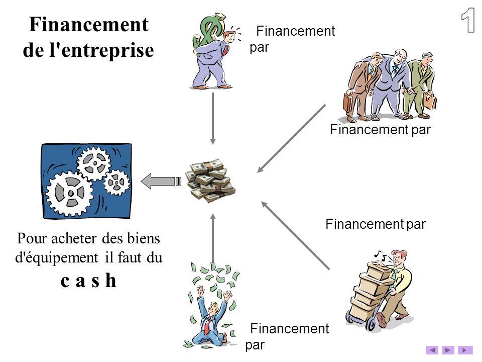 Financement de l'entreprise Pour acheter des biens d'équipement il faut du c a s h Financement par Financement par Financement par