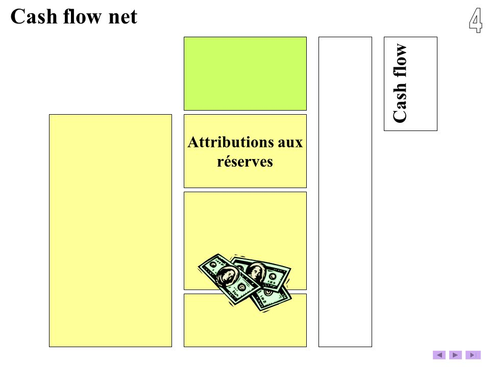Attributions aux réserves ? Cash flow net Cash flow
