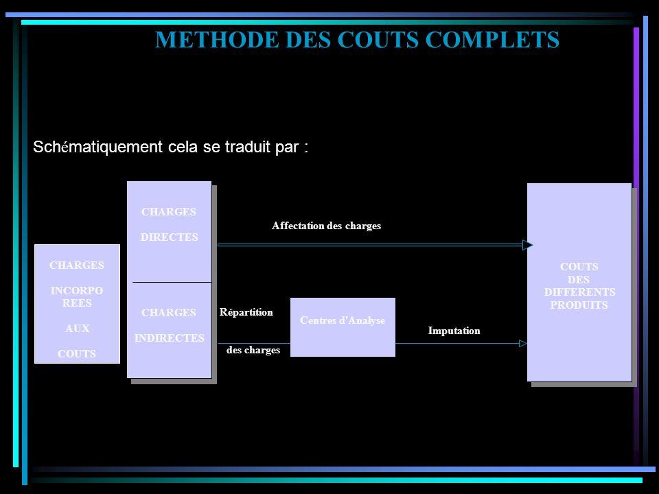 L e calcul des coûts complets d'un produit nécessite : D e lui affecter les charges directes sans calcul intermédiaire, D e lui imputer les charges in