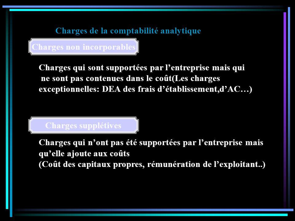 HYPOTHESES FONDAMENTALES Charges de la comptabilité analytique Le coût dachat des matières consommées Le coût des services externes consommés Le coût