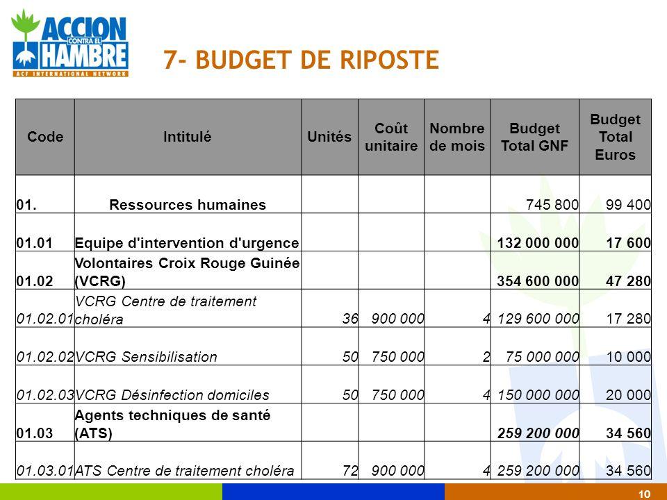 10 7- BUDGET DE RIPOSTE CodeIntituléUnités Coût unitaire Nombre de mois Budget Total GNF Budget Total Euros 01.Ressources humaines 745 80099 400 01.01