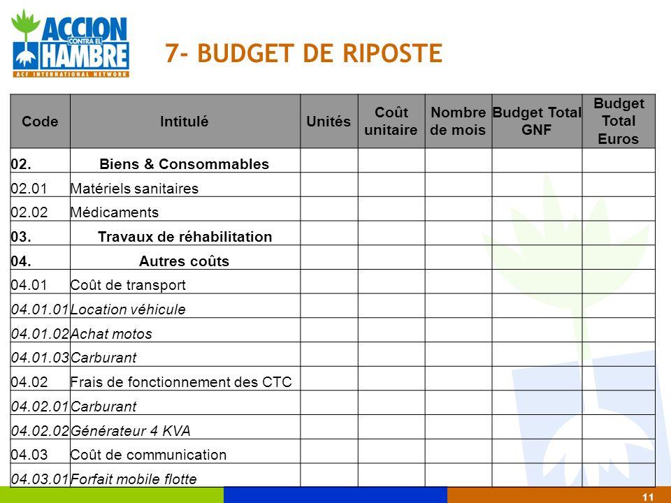 11 7- BUDGET DE RIPOSTE CodeIntituléUnités Coût unitaire Nombre de mois Budget Total GNF Budget Total Euros 02.Biens & Consommables 02.01Matériels san