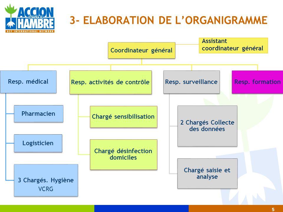 5 3- ELABORATION DE LORGANIGRAMME Coordinateur général Resp. médical Pharmacien Logisticien 3 Chargés. Hygiène VCRG Resp. activités de contrôle Chargé