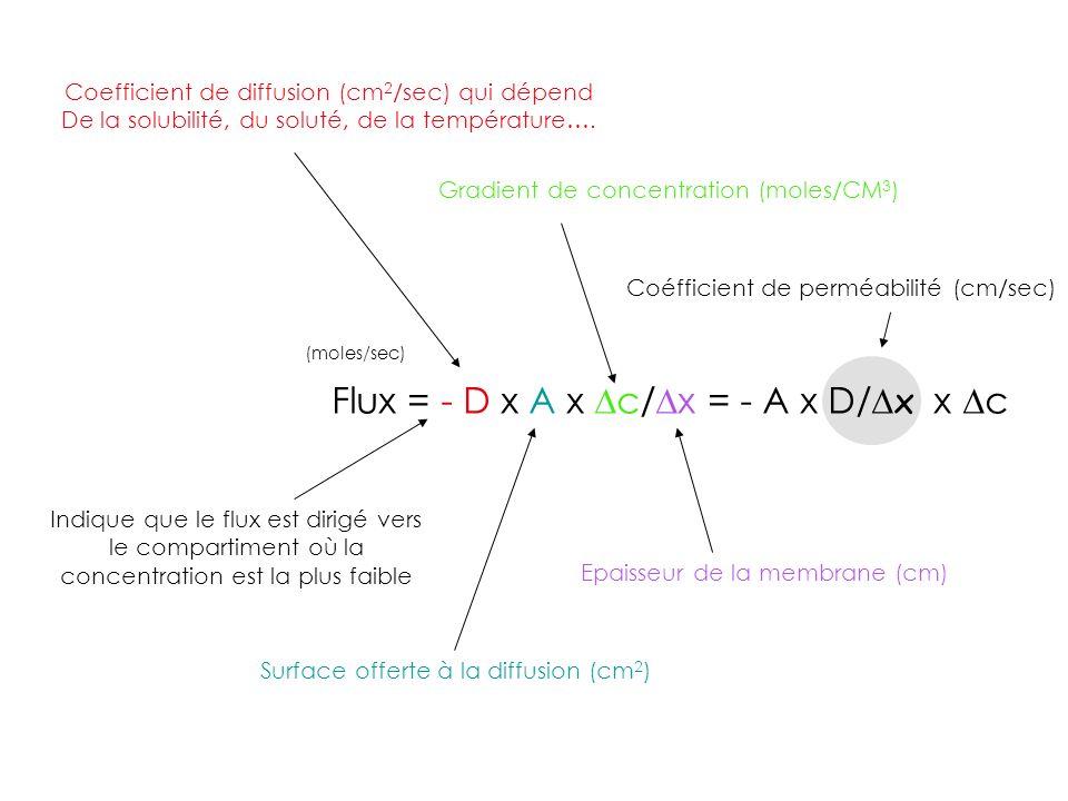 Flux = - D x A x c/ x = - A x D/ x x c (moles/sec) Coefficient de diffusion (cm 2 /sec) qui dépend De la solubilité, du soluté, de la température…. Su