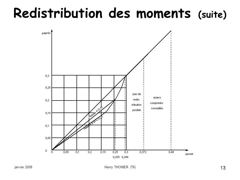janvier 2008Henry THONIER (T6) 13 Redistribution des moments (suite)