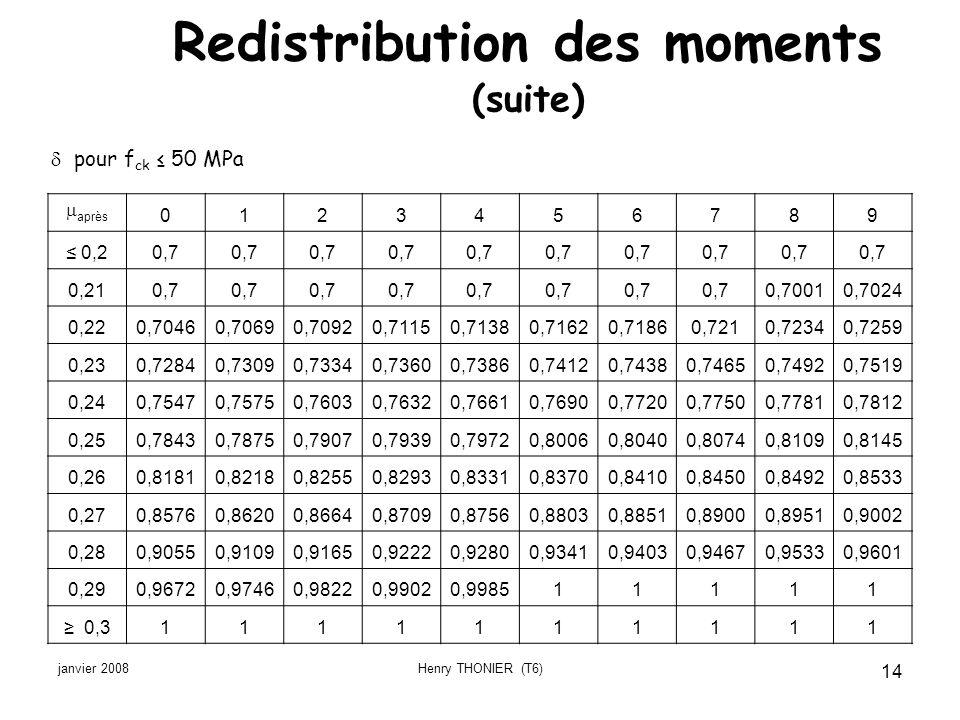 janvier 2008Henry THONIER (T6) 14 Redistribution des moments (suite) après 0123456789 0,20,7 0,210,7 0,70010,7024 0,220,70460,70690,70920,71150,71380,