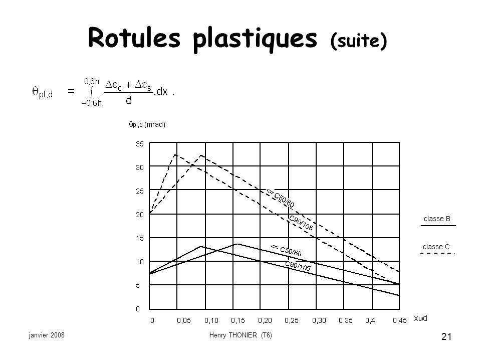 janvier 2008Henry THONIER (T6) 21 Rotules plastiques (suite)