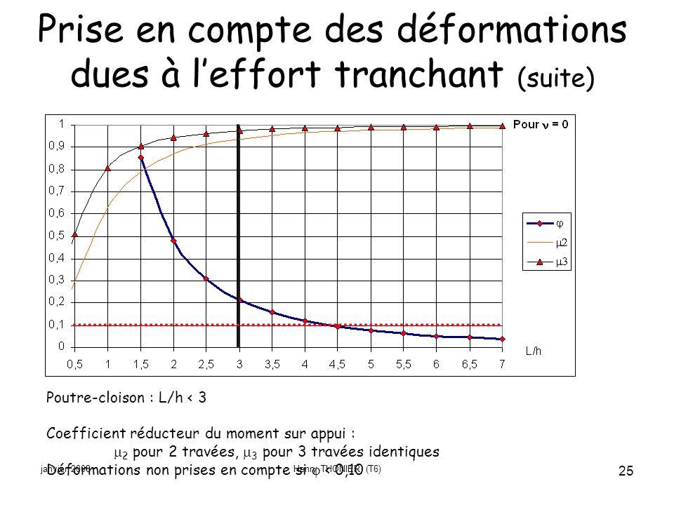 janvier 2008Henry THONIER (T6) 25 Poutre-cloison : L/h < 3 Coefficient réducteur du moment sur appui : 2 pour 2 travées, 3 pour 3 travées identiques D
