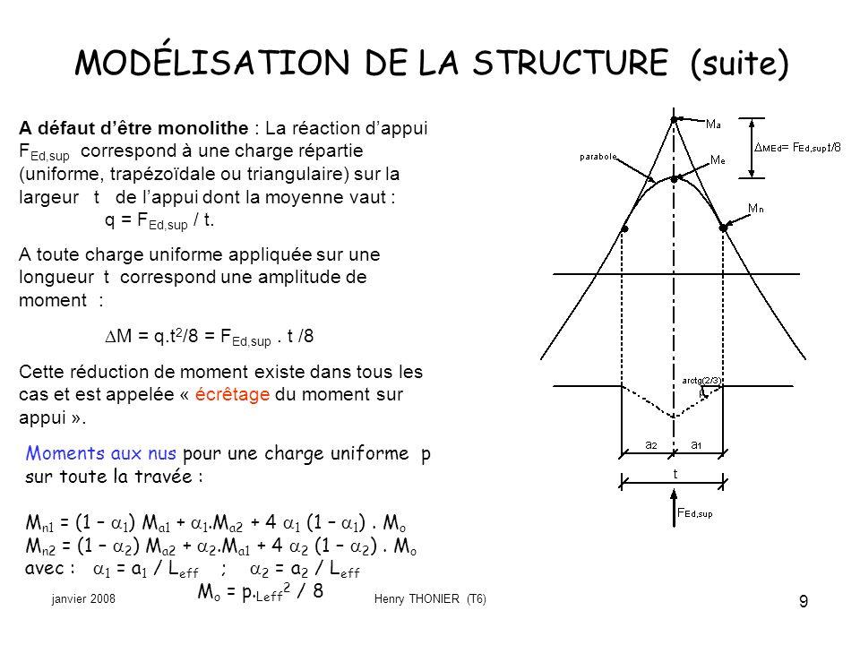 janvier 2008Henry THONIER (T6) 9 A défaut dêtre monolithe : La réaction dappui F Ed,sup correspond à une charge répartie (uniforme, trapézoïdale ou tr