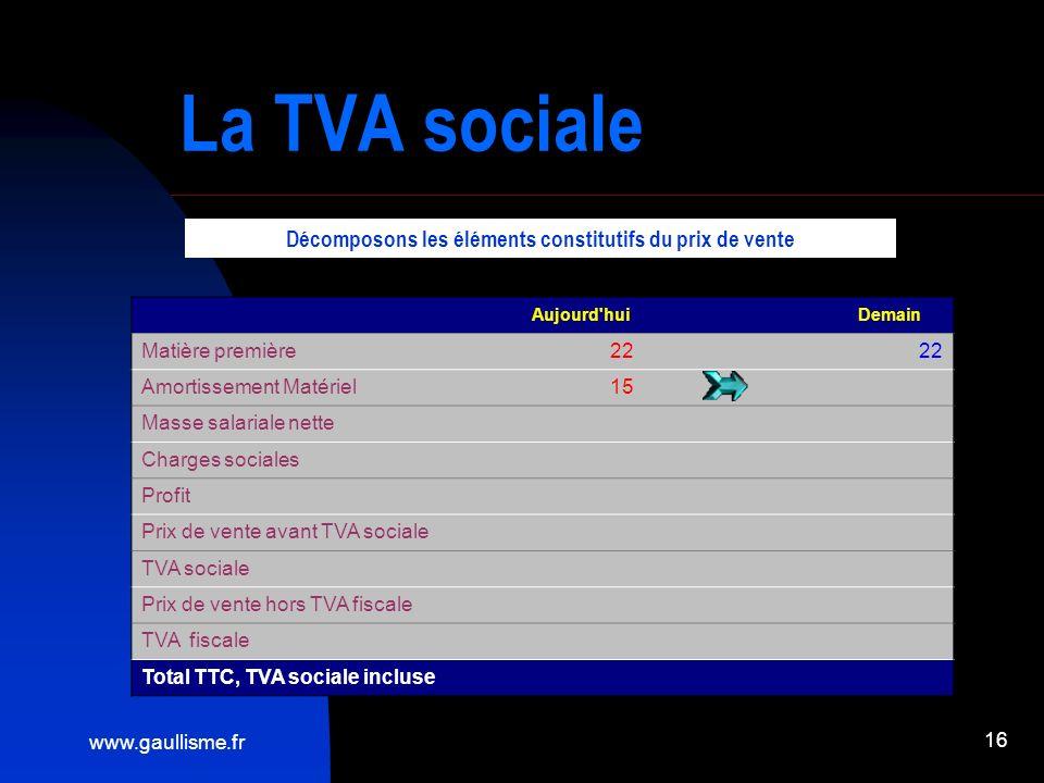 www.gaullisme.fr 16 La TVA sociale Aujourd'hui Demain Matière première22 Amortissement Matériel15 Masse salariale nette Charges sociales Profit Prix d