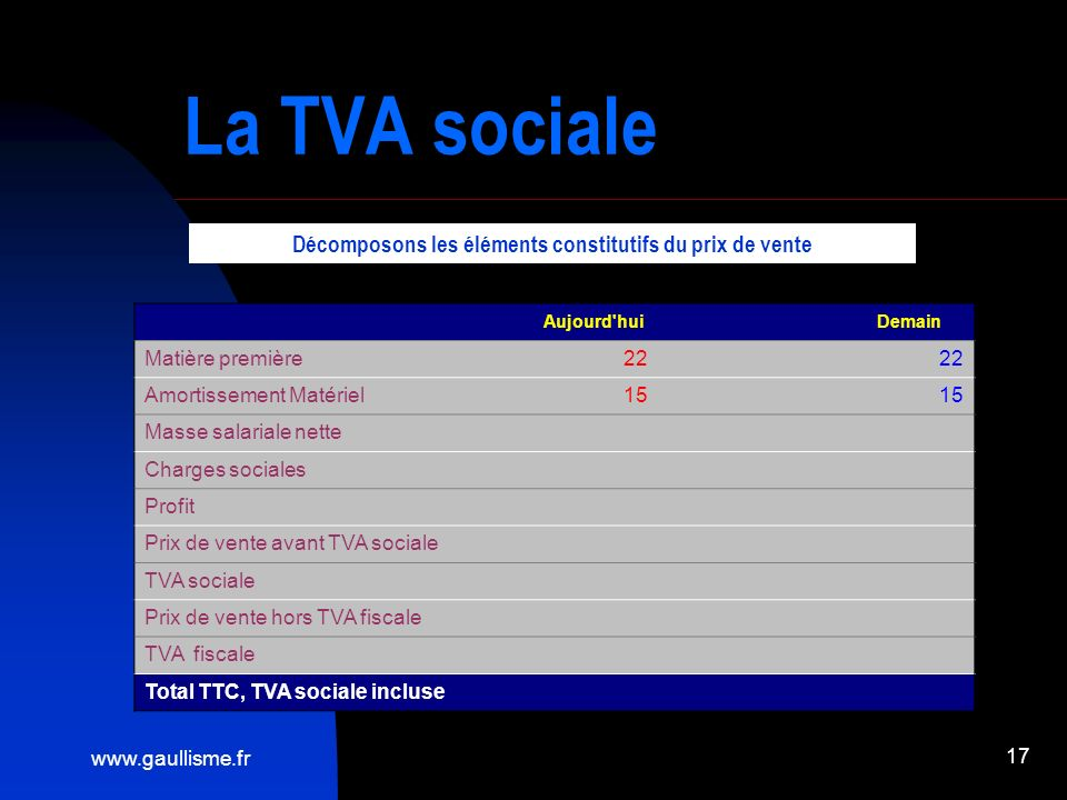 www.gaullisme.fr 17 La TVA sociale Aujourd'hui Demain Matière première22 Amortissement Matériel15 Masse salariale nette Charges sociales Profit Prix d