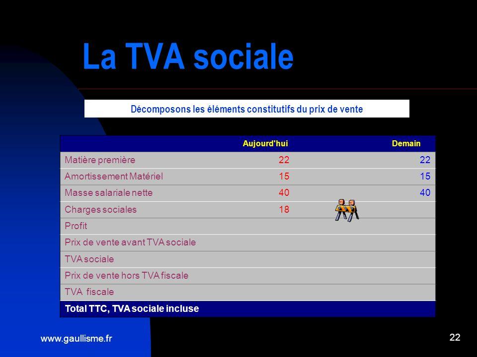 www.gaullisme.fr 22 La TVA sociale Aujourd'hui Demain Matière première22 Amortissement Matériel15 Masse salariale nette40 Charges sociales18 Profit Pr