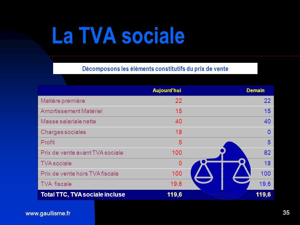 www.gaullisme.fr 35 La TVA sociale Aujourd'hui Demain Matière première22 Amortissement Matériel15 Masse salariale nette40 Charges sociales18 0 Profit5