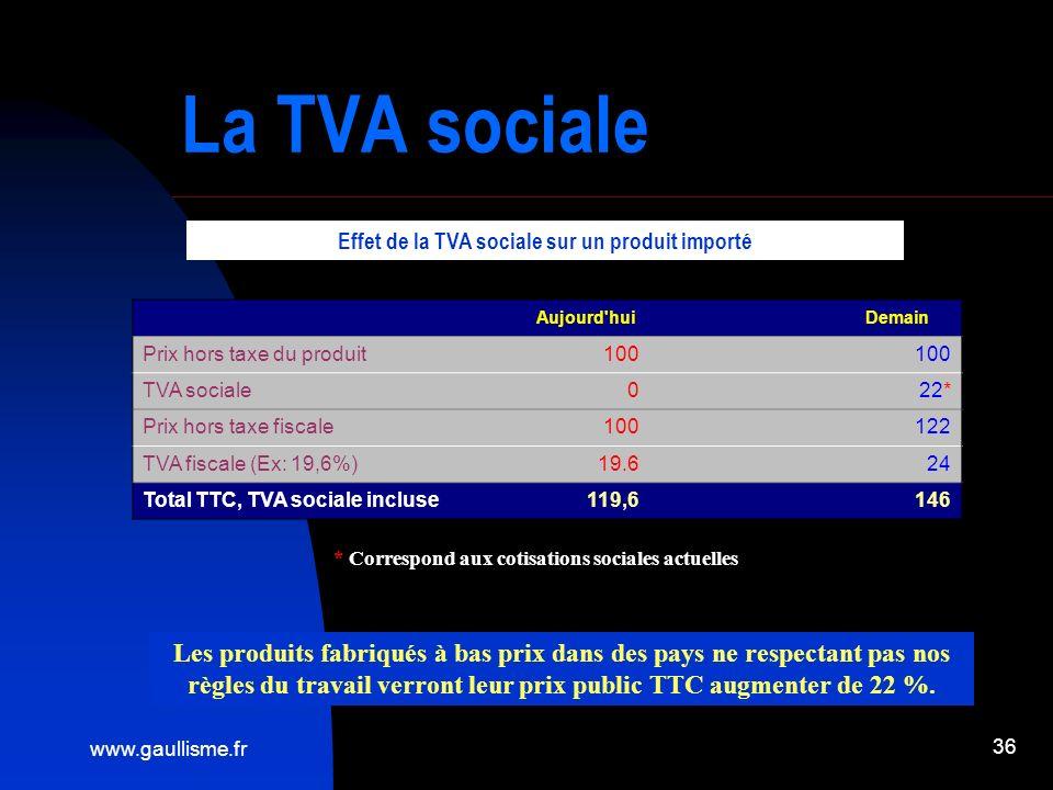 www.gaullisme.fr 36 La TVA sociale Aujourd'hui Demain Prix hors taxe du produit100 TVA sociale0 22* Prix hors taxe fiscale100 122 TVA fiscale (Ex: 19,