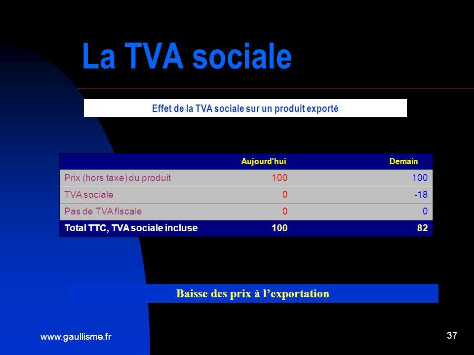 www.gaullisme.fr 37 La TVA sociale Aujourd hui Demain Prix (hors taxe) du produit100 TVA sociale0 -18 Pas de TVA fiscale0 0 Total TTC, TVA sociale incluse100 82 Effet de la TVA sociale sur un produit exporté Baisse des prix à lexportation