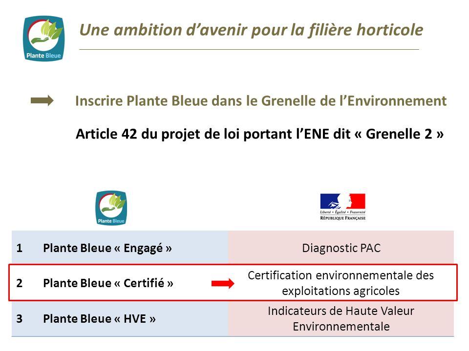 Une ambition davenir pour la filière horticole Inscrire Plante Bleue dans le Grenelle de lEnvironnement Article 42 du projet de loi portant lENE dit «