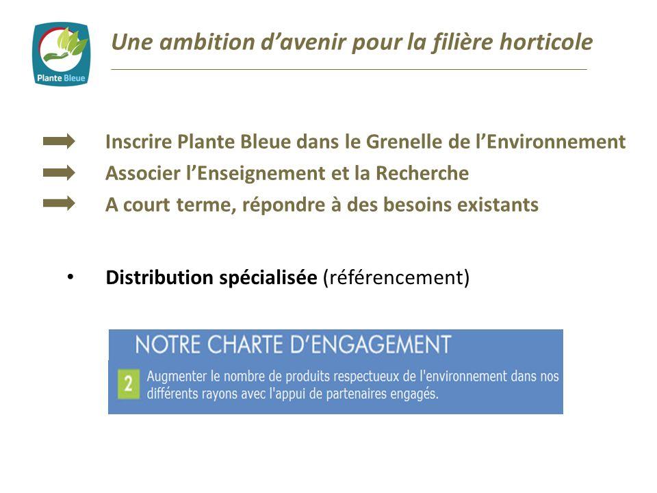 Une ambition davenir pour la filière horticole Distribution spécialisée (référencement) Inscrire Plante Bleue dans le Grenelle de lEnvironnement Assoc