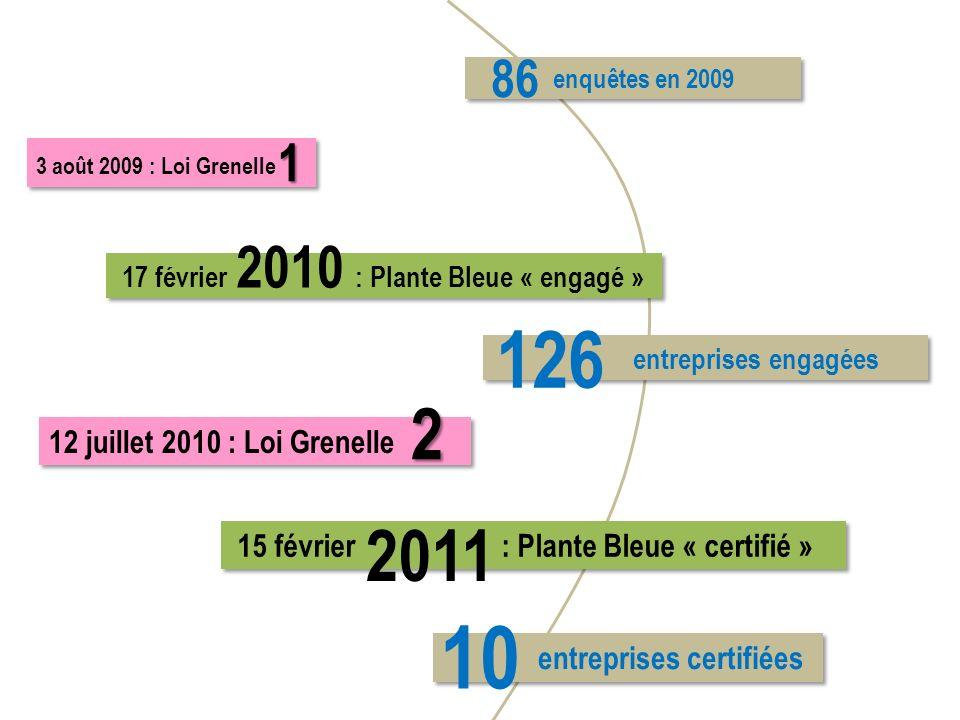 3 août 2009 : Loi Grenelle 12 juillet 2010 : Loi Grenelle 15 février : Plante Bleue « certifié » entreprises certifiées entreprises engagées enquêtes
