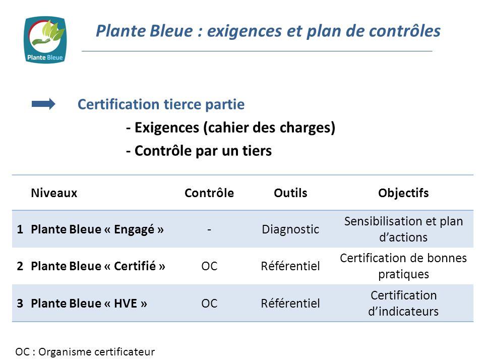 Plante Bleue : exigences et plan de contrôles Certification tierce partie - Exigences (cahier des charges) - Contrôle par un tiers NiveauxContrôleOuti