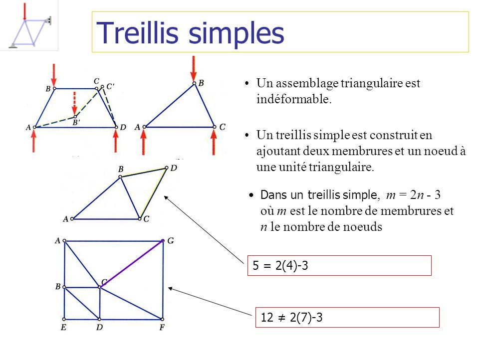 Treillis simples Un assemblage triangulaire est indéformable. Un treillis simple est construit en ajoutant deux membrures et un noeud à une unité tria