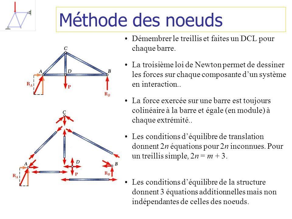 Méthode des noeuds Démembrer le treillis et faites un DCL pour chaque barre. La troisième loi de Newton permet de dessiner les forces sur chaque compo