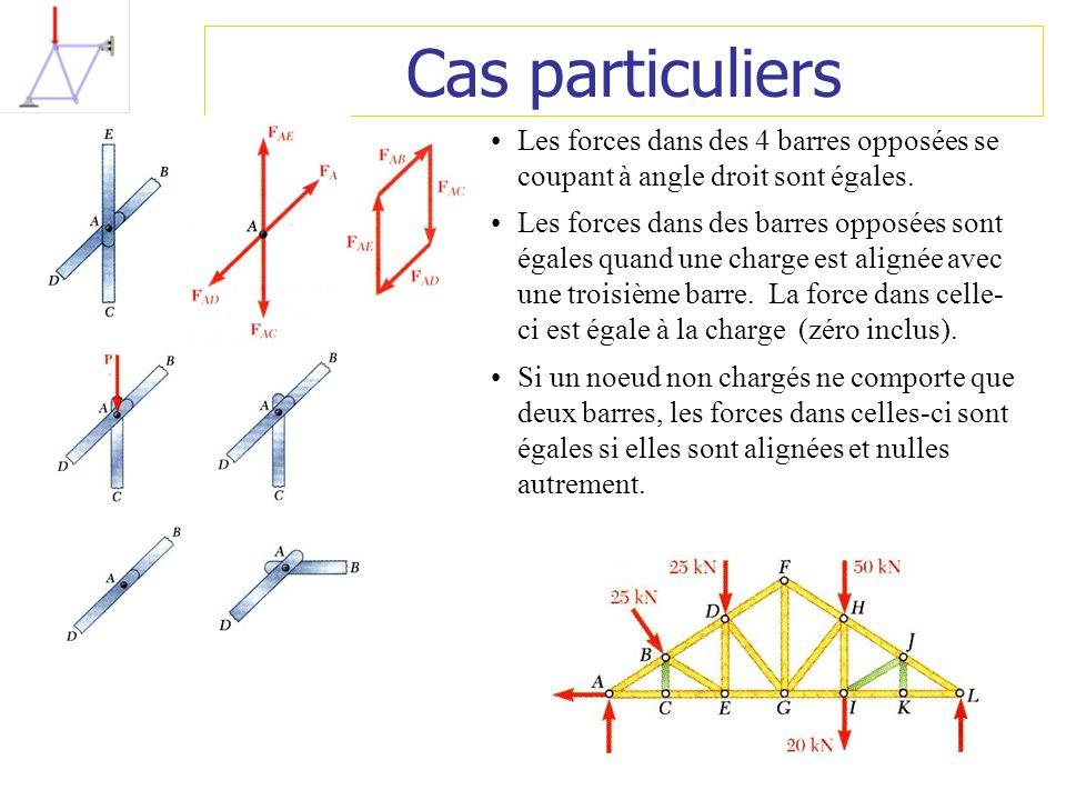 Cas particuliers Les forces dans des 4 barres opposées se coupant à angle droit sont égales. Les forces dans des barres opposées sont égales quand une