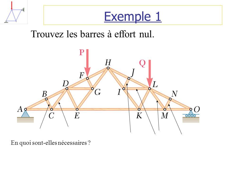 Exemple 1 Trouvez les barres à effort nul. En quoi sont-elles nécessaires ?