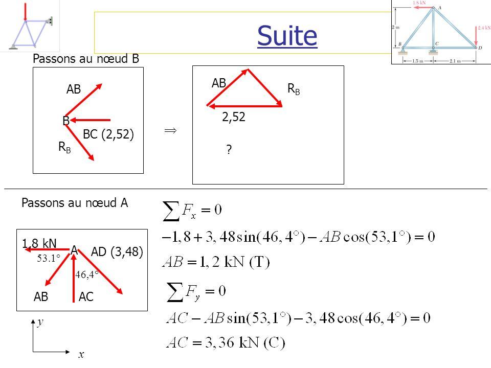 Suite B AB BC (2,52) RBRB Passons au nœud A A AB AD (3,48) AC 1,8 kN 53.1° 46,4° x y Passons au nœud B AB 2,52 RBRB ?