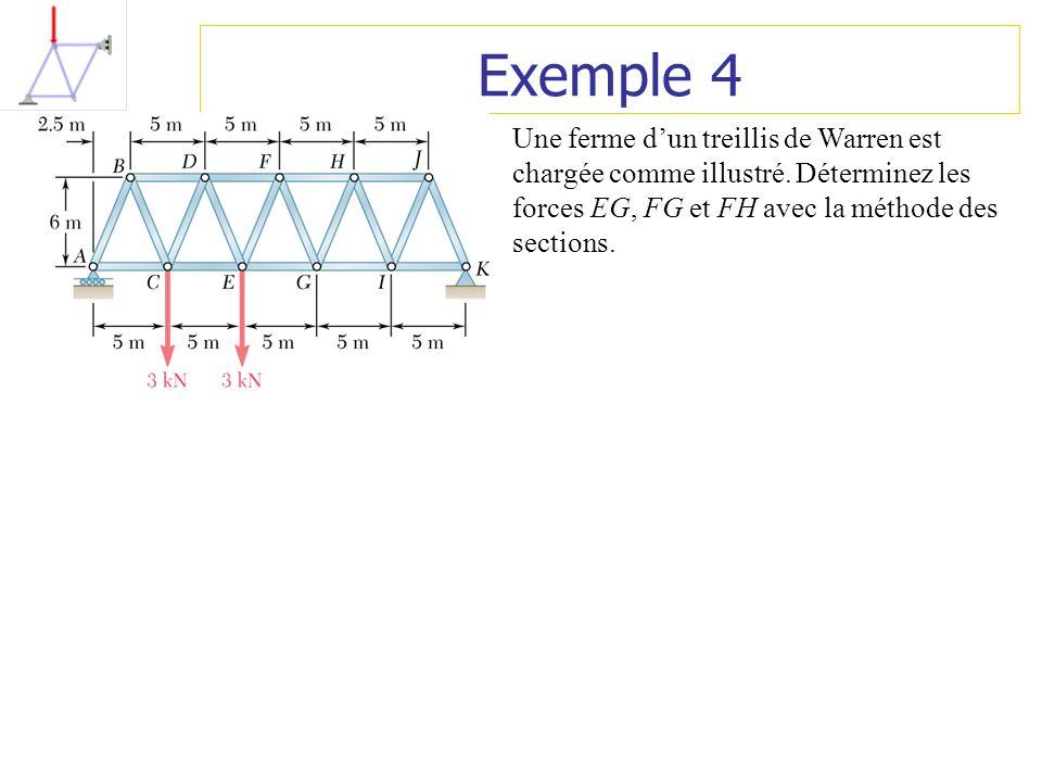 Exemple 4 Une ferme dun treillis de Warren est chargée comme illustré. Déterminez les forces EG, FG et FH avec la méthode des sections.