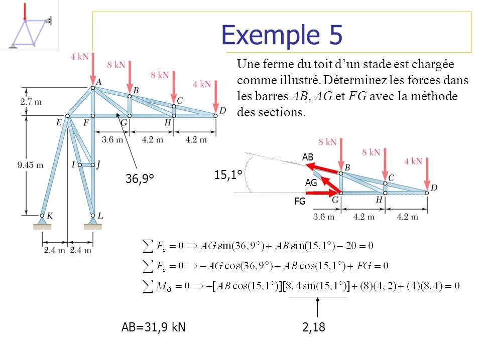 Exemple 5 Une ferme du toit dun stade est chargée comme illustré. Déterminez les forces dans les barres AB, AG et FG avec la méthode des sections. AB