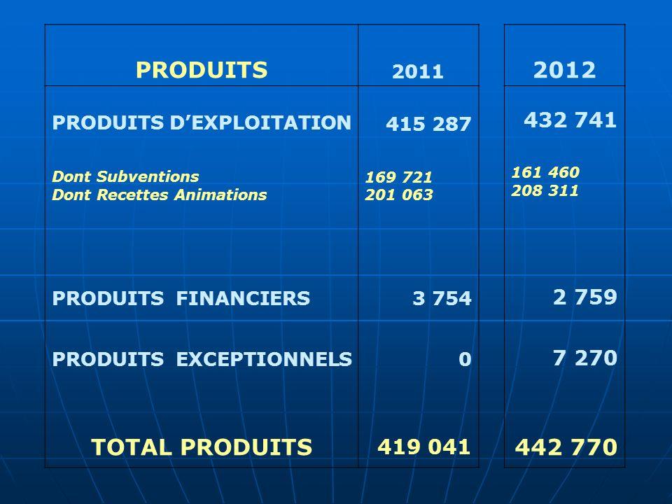 PRODUITS 2011 2012 PRODUITS DEXPLOITATION Dont Subventions Dont Recettes Animations 415 287 169 721 201 063 432 741 161 460 208 311 PRODUITS FINANCIERS3 754 2 759 PRODUITS EXCEPTIONNELS0 7 270 TOTAL PRODUITS 419 041 442 770
