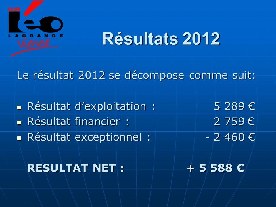 Résultats 2012 Le résultat 2012 se décompose comme suit: Résultat dexploitation : 5 289 Résultat dexploitation : 5 289 Résultat financier : 2 759 Résultat financier : 2 759 Résultat exceptionnel : - 2 460 Résultat exceptionnel : - 2 460 RESULTAT NET : + 5 588 RESULTAT NET : + 5 588