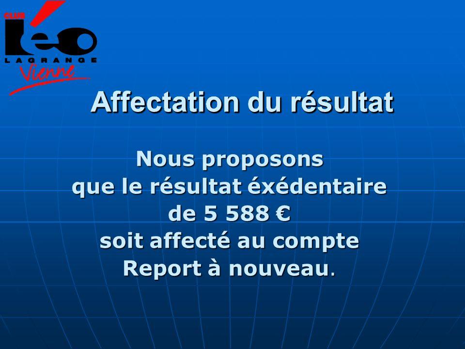 Affectation du résultat Nous proposons que le résultat éxédentaire de 5 588 de 5 588 soit affecté au compte Report à nouveau. Affectation du résultat