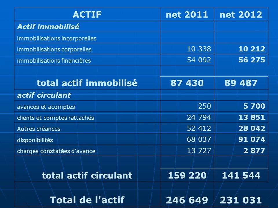 ACTIFnet 2011net 2012 Actif immobilisé immobilisations incorporelles immobilisations corporelles 10 33810 212 immobilisations financières 54 09256 275